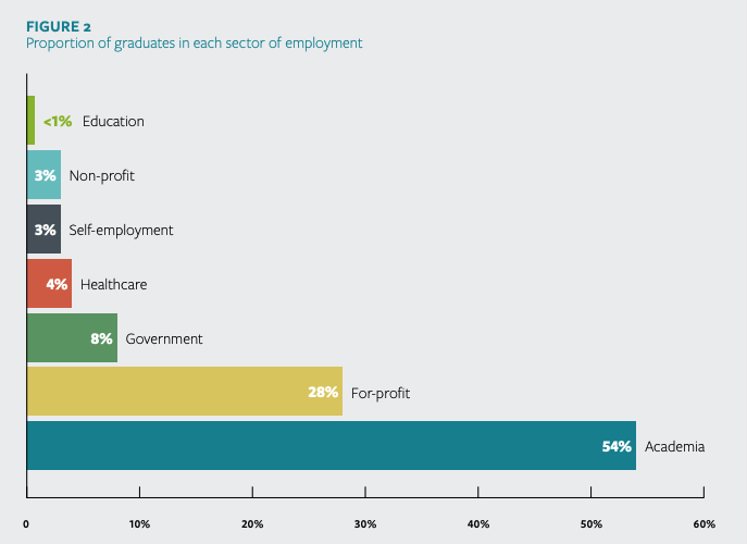 Figure 2 of the TRaCE McGill Executive Summary shows the proportion of graduates in each sector of employment. 54% are in the Academic sector, 28% are in the For-profit sector, 8% are in government, 4% are in healthcare, 3% are self-employed, 3% are non-profit