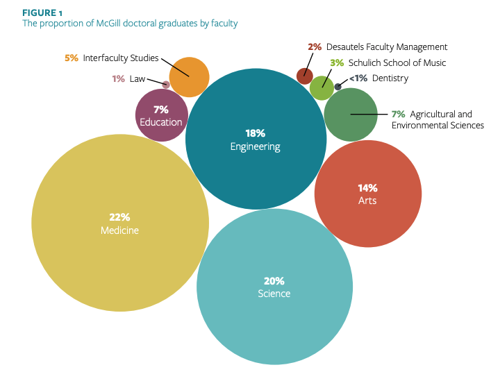 Figure 1 of the TRaCE McGill Executive Summary shows the proportion of McGill doctoral graduates by faculty. 22% of graduates are in Medicine, 20% are in Science, 18% are in Engineering, 14% are in Arts, 7% are in Education ,7% are in Agricultural and Environmental Sciences, 5% are in Interfaculty Studies, 3% are in Music, 2% are in Management, 1% are in Law, and less than 1% are in Dentistry.