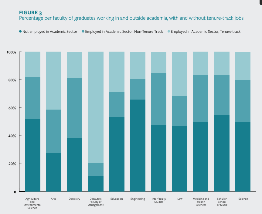 Figure 3 of the Executive Summary shows the percentage per faculty of graduates working in and outside academia, with and without tenure track jobs.